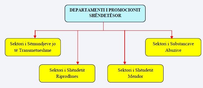 D.Promocionit